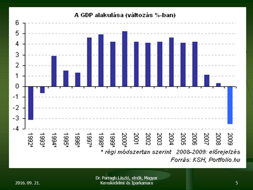 A tervezettnél negatívabb makro-folyamatok A GDP nagyobb mértékű visszaesése A GDP nagyobb mértékű visszaesése Az export nagyobb mértékű visszaesése Az export nagyobb mértékű visszaesése Túrizmus (belföldi túrizmus 28 – 30 %) Túrizmus (belföldi túrizmus 28 – 30 %) Gyengébb árfolyam Gyengébb árfolyam Magasabb kamatpálya Magasabb kamatpálya Magasabb infláció Magasabb infláció Terheltebb szociális háló Terheltebb szociális háló Magasabb hiány > kényszerpálya Magasabb hiány > kényszerpálya További kiadáscsökkentés További kiadáscsökkentés Hiánycél módosítása Hiánycél módosítása 2016.