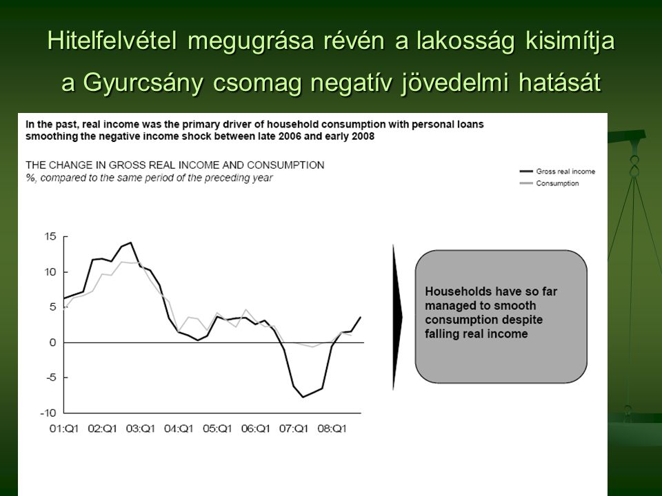 """A gazdaságfilozófia-váltás kényszere A GDP növekedés 1/3-a belső fogyasztásból származik A GDP növekedés 1/3-a belső fogyasztásból származik A növekedés 2 éve leállt A növekedés 2 éve leállt 2009-ben reálértékben csökkenés várható: 4 – 6 % 2009-ben reálértékben csökkenés várható: 4 – 6 % A GDP növekedés 2/3-a export A GDP növekedés 2/3-a export Német – olasz – osztrák kitettség Német – olasz – osztrák kitettség Németországba közvetlenül 29 % Németországba közvetlenül 29 % Várható német visszaesés 6 % Várható német visszaesés 6 % A teljes exportunk 10 – 15 %-kal eshet vissza A teljes exportunk 10 – 15 %-kal eshet vissza Az erőteljes export kitettség ma hátrány, """"bezárkóznak a piacok > a folyamatokat nem tudjuk befolyásolni."""