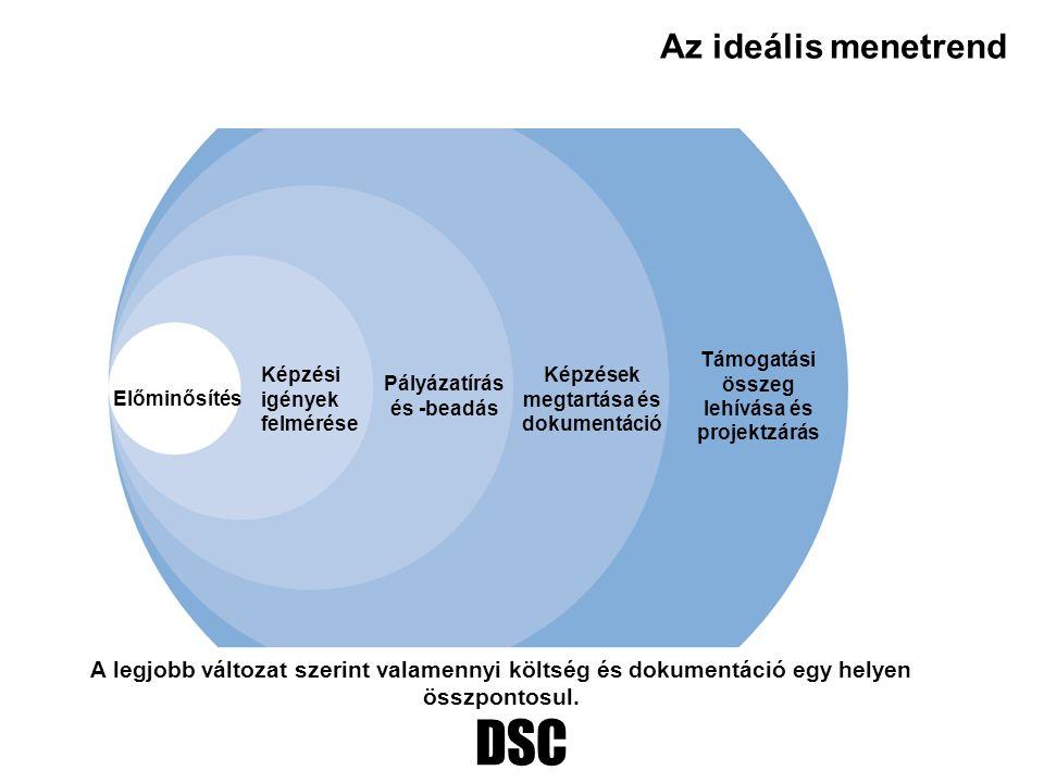 DSC Az ideális menetrend Előminősítés Képzési igények felmérése Pályázatírás és -beadás Képzések megtartása és dokumentáció Támogatási összeg lehívása
