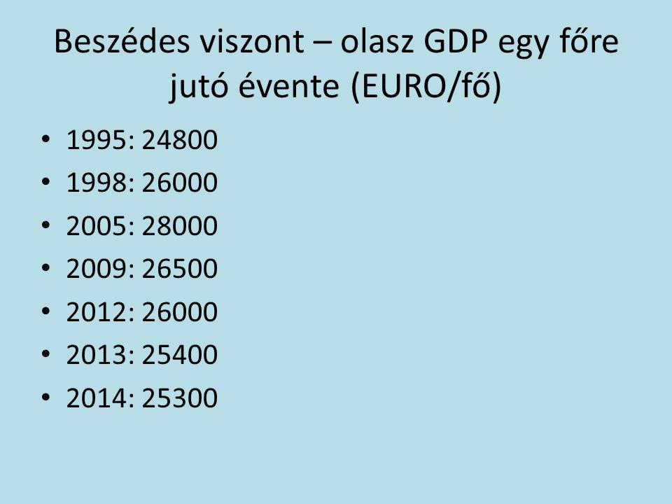Beszédes viszont – olasz GDP egy főre jutó évente (EURO/fő) 1995: 24800 1998: 26000 2005: 28000 2009: 26500 2012: 26000 2013: 25400 2014: 25300