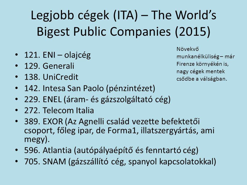 Legjobb cégek (ITA) – The World's Bigest Public Companies (2015) 121.