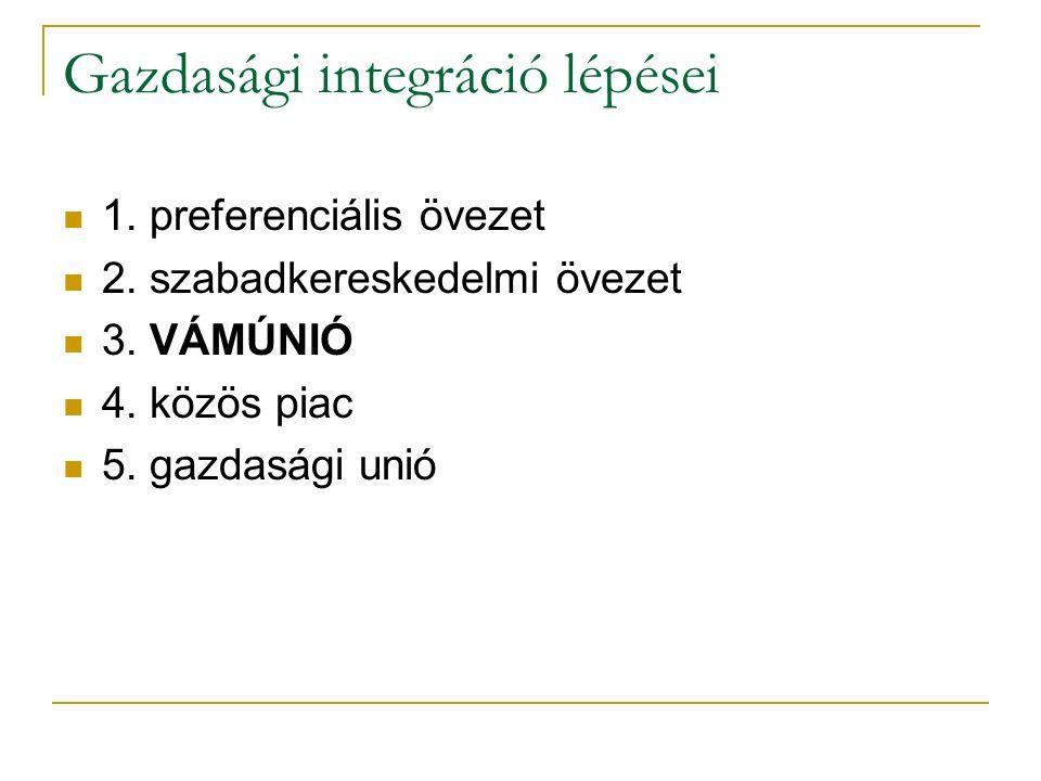 Gazdasági integráció lépései 1. preferenciális övezet 2.