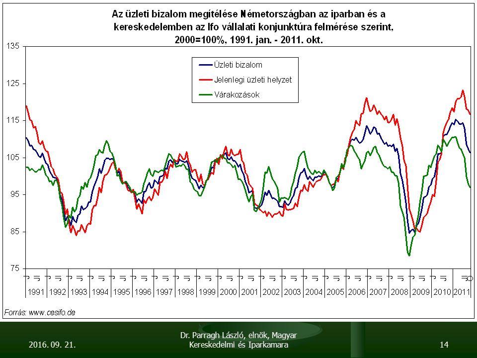 A vállalati szféra likviditása 2008 ősze óta csökkenő 2008 ősze óta csökkenő Volumenben mintegy 20 % Volumenben mintegy 20 % Árfolyamváltozást figyelembe véve 30 % Árfolyamváltozást figyelembe véve 30 % Legnagyobb visszaesés: Legnagyobb visszaesés: Építőipar Építőipar Építőanyag kereskedelem Építőanyag kereskedelem Agrárium / élelmiszer-gazdaság Agrárium / élelmiszer-gazdaság Növekvő 90 napon túli késedelemben levő állomány Növekvő 90 napon túli késedelemben levő állomány Az összes vállalati hitel 56 %-a deviza alapú Az összes vállalati hitel 56 %-a deviza alapú Ennek 30 %-a, mintegy 1000 Mrd forint CHF alapú + mintegy 800 Mrd forintnyi lízing és egyéb pénzügyi szolgáltatás Ennek 30 %-a, mintegy 1000 Mrd forint CHF alapú + mintegy 800 Mrd forintnyi lízing és egyéb pénzügyi szolgáltatás A CHF hitel leginkább a mikro-cégeknél magas > magán- és céges vagyon összemosódott.