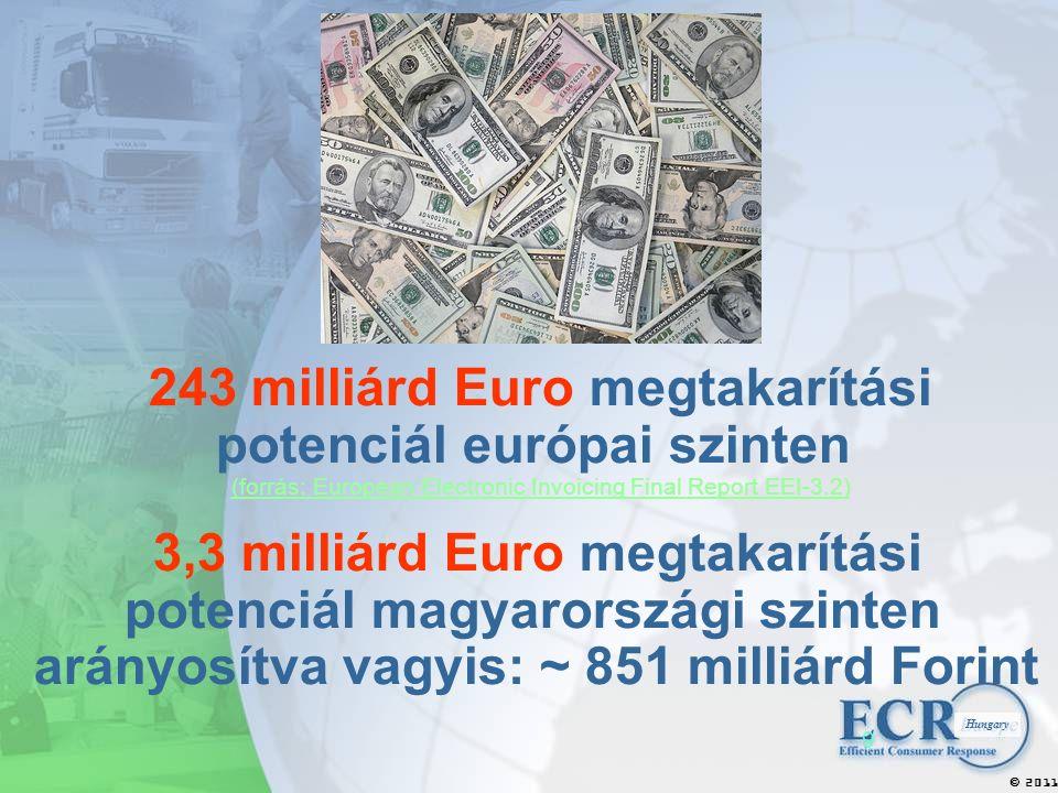 2011  Hungary 9 243 milliárd Euro megtakarítási potenciál európai szinten (forrás: European Electronic Invoicing Final Report EEI-3.2) 3,3 milliárd Euro megtakarítási potenciál magyarországi szinten arányosítva vagyis: ~ 851 milliárd Forint (forrás: European Electronic Invoicing Final Report EEI-3.2)