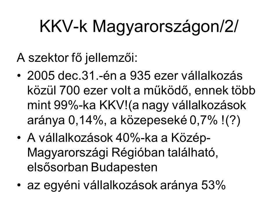 KKV-k Magyarországon/2/ A szektor fő jellemzői: 2005 dec.31.-én a 935 ezer vállalkozás közül 700 ezer volt a működő, ennek több mint 99%-ka KKV!(a nagy vállalkozások aránya 0,14%, a közepeseké 0,7% !(?) A vállalkozások 40%-ka a Közép- Magyarországi Régióban található, elsősorban Budapesten az egyéni vállalkozások aránya 53%