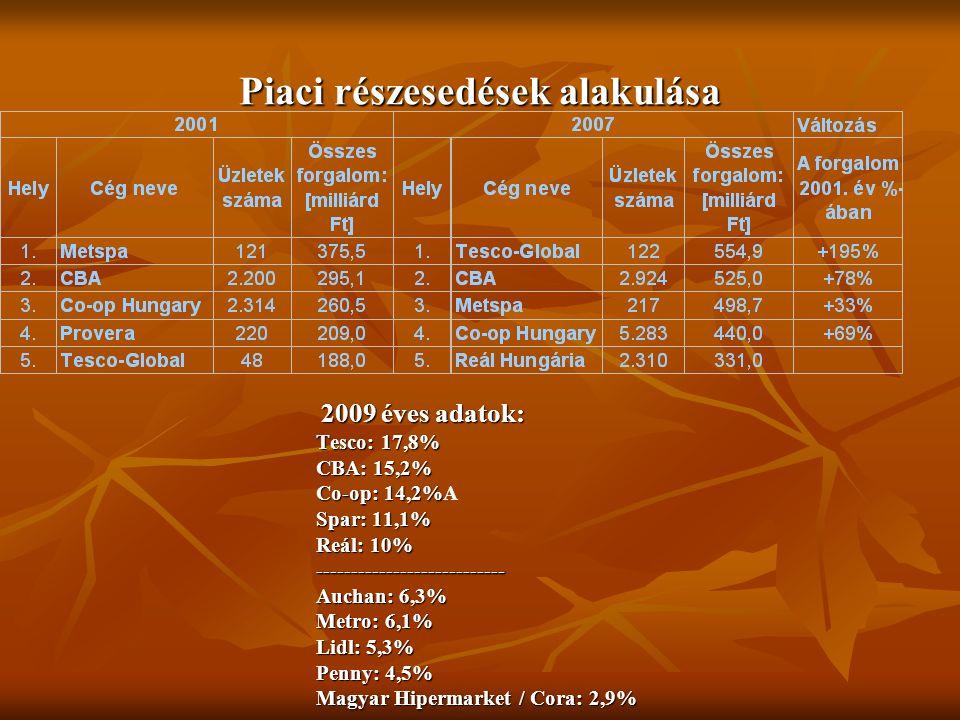Piaci részesedések alakulása 2009 éves adatok: 2009 éves adatok: Tesco: 17,8% CBA: 15,2% Co-op: 14,2% Co-op: 14,2%A Spar: 11,1% Reál: 10% --------------------------- Auchan: 6,3% Metro: 6,1% Lidl: 5,3% Penny: 4,5% Magyar Hipermarket / Cora: 2,9%