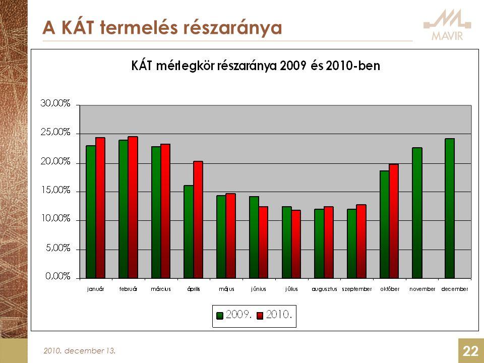 2010. december 13. 22 A KÁT termelés részaránya