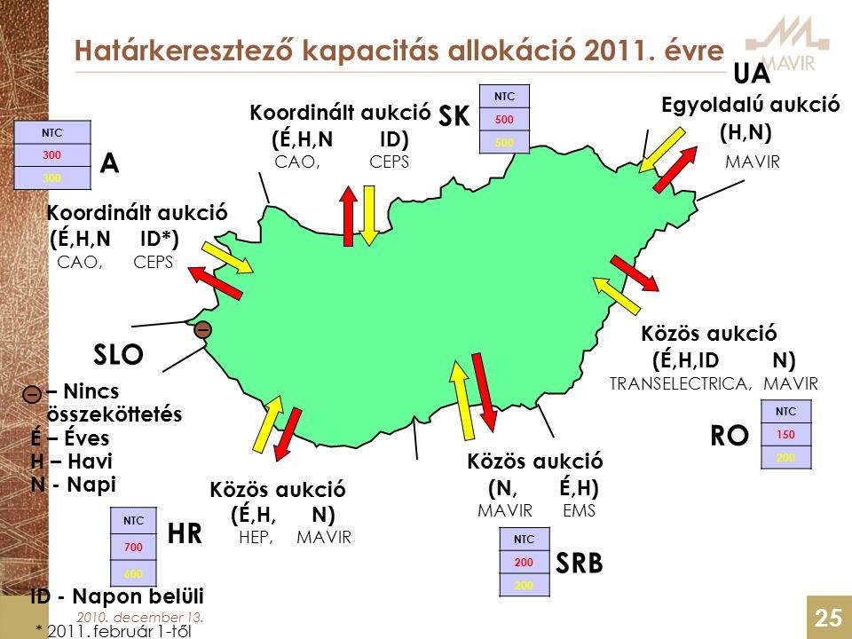 2010. december 13. 25 Határkeresztező kapacitás allokáció 2011.