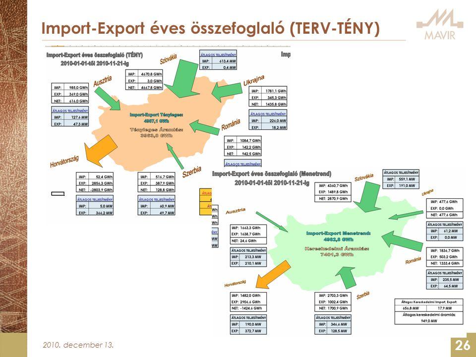 2010. december 13. 26 Import-Export éves összefoglaló (TERV-TÉNY)