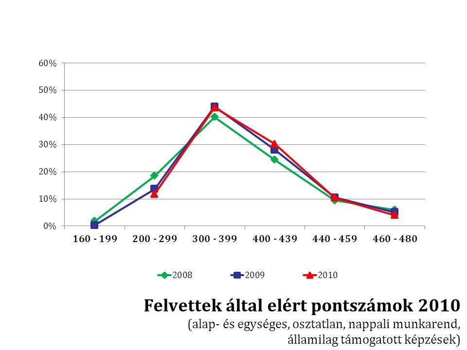 Felvettek által elért pontszámok 2010 (alap- és egységes, osztatlan, nappali munkarend, államilag támogatott képzések)