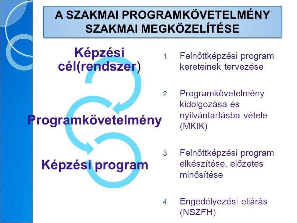 1. Felnőttképzési program kereteinek tervezése 2.