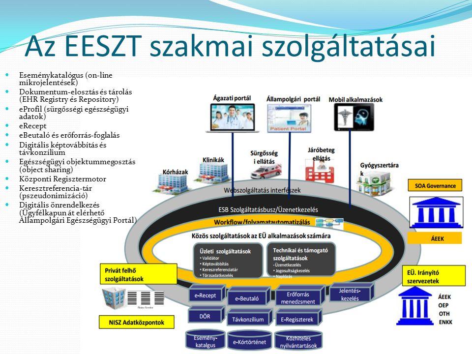 Az EESZT szakmai szolgáltatásai Eseménykatalógus (on-line mikrojelentések) Dokumentum-elosztás és tárolás (EHR Registry és Repository) eProfil (sürgősségi egészségügyi adatok) eRecept eBeutaló és erőforrás-foglalás Digitális képtovábbítás és távkonzílium Egészségügyi objektummegosztás (object sharing) Központi Regisztermotor Keresztreferencia-tár (pszeudonimizáció) Digitális önrendelkezés (Ügyfélkapun át elérhető Állampolgári Egészségügyi Portál)