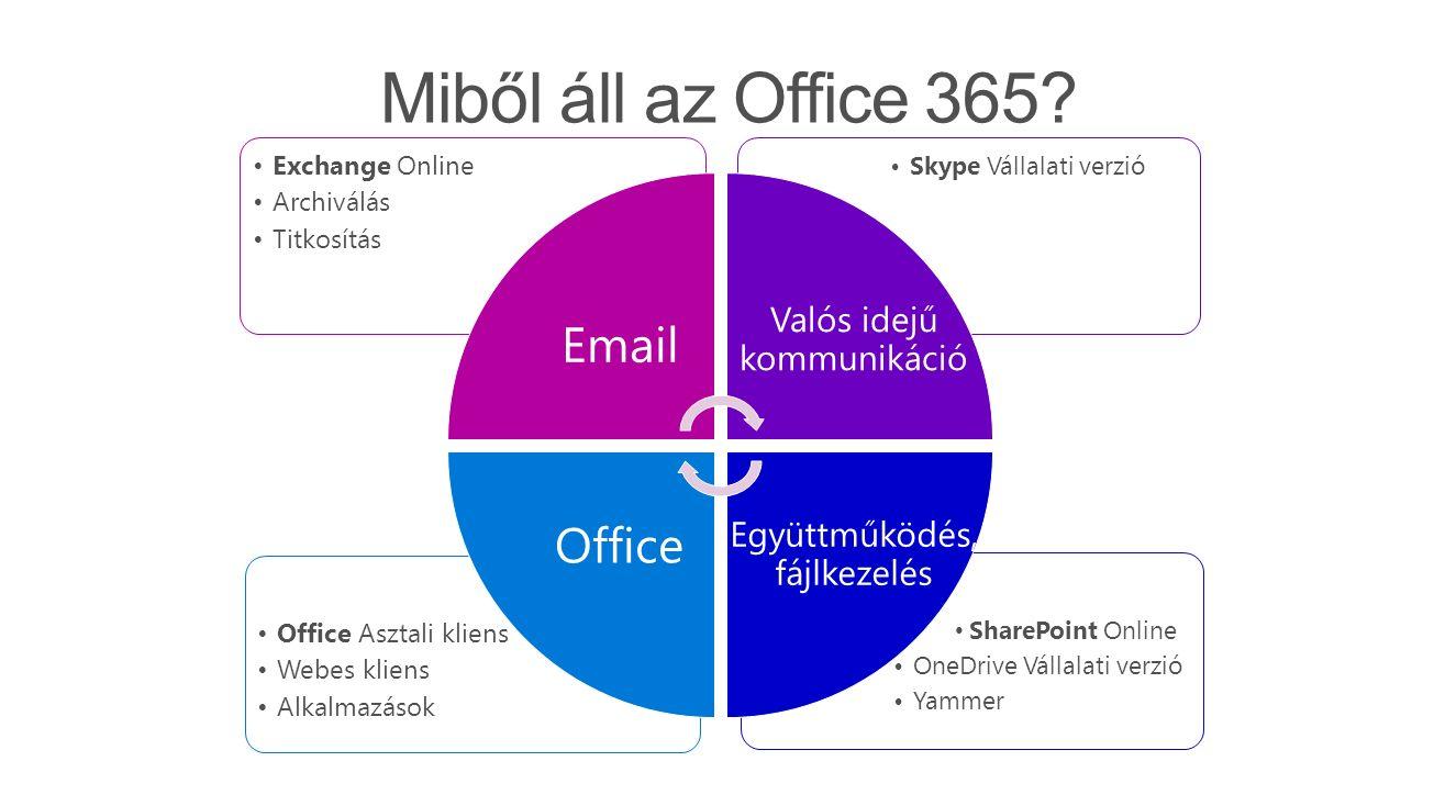 SharePoint Online OneDrive Vállalati verzió Yammer Office Asztali kliens Webes kliens Alkalmazások Skype Vállalati verzió Exchange Online Archiválás Titkosítás Email Office Valós idejű kommunikáció Együttműködés, fájlkezelés