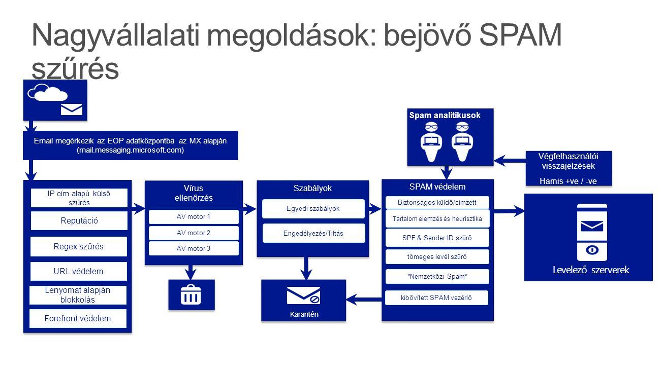 Email megérkezik az EOP adatközpontba az MX alapján (mail.messaging.microsoft.com) IP cím alapú külső szűrés Reputáció Vírus ellenőrzés AV motor 1 AV motor 2 AV motor 3 SPAM védelem Biztonságos küldő/címzett Szabályok Egyedi szabályok Tartalom elemzés és heurisztika tömeges levél szűrő SPF & Sender ID szűrő Karantén *Nemzetközi Spam* kibővített SPAM vezérlő Végfelhasználói visszajelzések Hamis +ve / -ve Végfelhasználói visszajelzések Hamis +ve / -ve Spam analitikusok Levelező szerverek Regex szűrés URL védelem Lenyomat alapján blokkolás Forefront védelem Engedélyezés/Tiltás