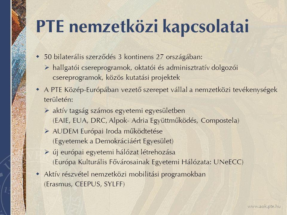 www.aok.pte.hu PTE nemzetközi kapcsolatai  50 bilaterális szerződés 3 kontinens 27 országában:  hallgatói csereprogramok, oktatói és adminisztratív dolgozói csereprogramok, közös kutatási projektek  A PTE Közép-Európában vezető szerepet vállal a nemzetközi tevékenységek területén:  aktív tagság számos egyetemi egyesületben (EAIE, EUA, DRC, Alpok- Adria Együttműködés, Compostela)  AUDEM Európai Iroda működtetése (Egyetemek a Demokráciáért Egyesület)  új európai egyetemi hálózat létrehozása (Európa Kulturális Fővárosainak Egyetemi Hálózata: UNeECC)  Aktív részvétel nemzetközi mobilitási programokban (Erasmus, CEEPUS, SYLFF)