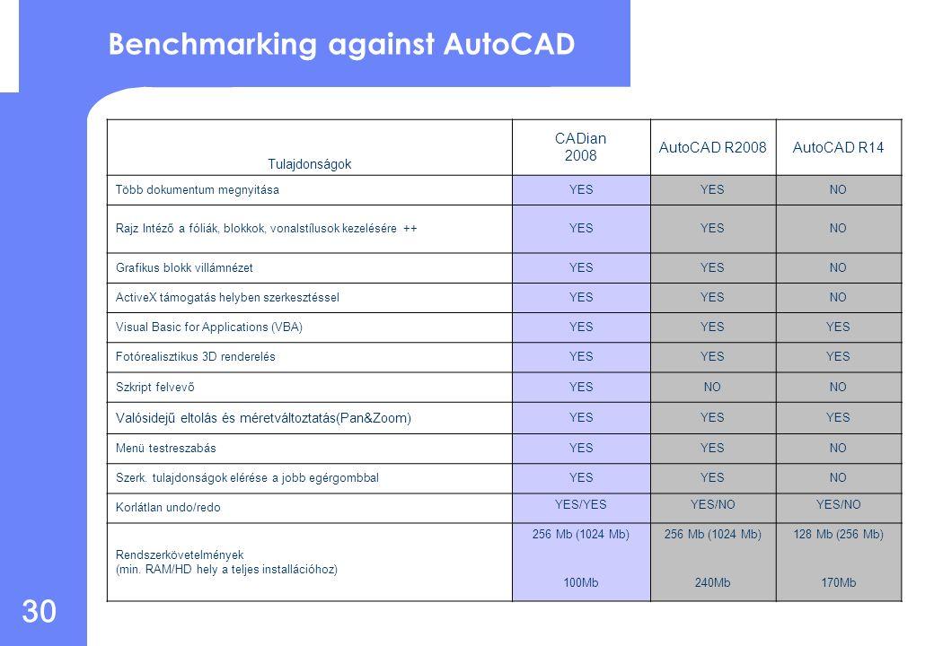 29 Referenciateszt az AutoCAD-del Tulajdonságok CADian 2008 AutoCAD R2008 AutoCAD R14 Természetes DWG formátum (R12 ~ R2006)YES/YES YES/NO AutoCAD parancssor támogatásYES AutoCAD 3D szilárdtest parancsokYES AutoLISP támogatás (benne DCL)YES Autodesk Development System (ADS) támogatásYES Object ARX támogatásTervezve 2009 I.