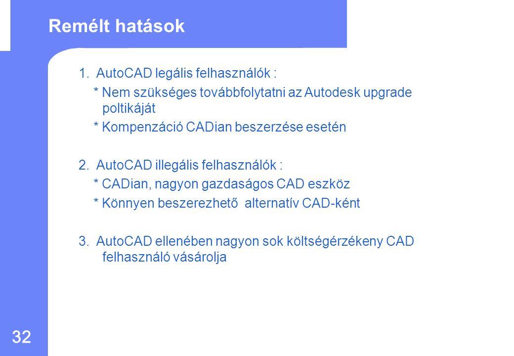 31 2008 január Gradiens sraff DCL tulajdonságok REF szerkesztés DIMARC bhatch DCL DDIM DCL Metszés blokk rajzelemekhez Expressz funkciók Konvertálás dgn-ről dwg-re Konvertálás dwg-ről EPS-re Javított OLE funkciók iDWG fül Find (Kereső) funkció Kiválasztás előnézet Auto Plot (Batch plot optimálisan) Új ICON és DCL Hálózati licenszek támogatása Több CADian 2006 hiba kijavítása Több külső alkalmazás AutoCAD dwg kompatibilitás Autolisp támogatás SDS (ADS-hez hasonló).