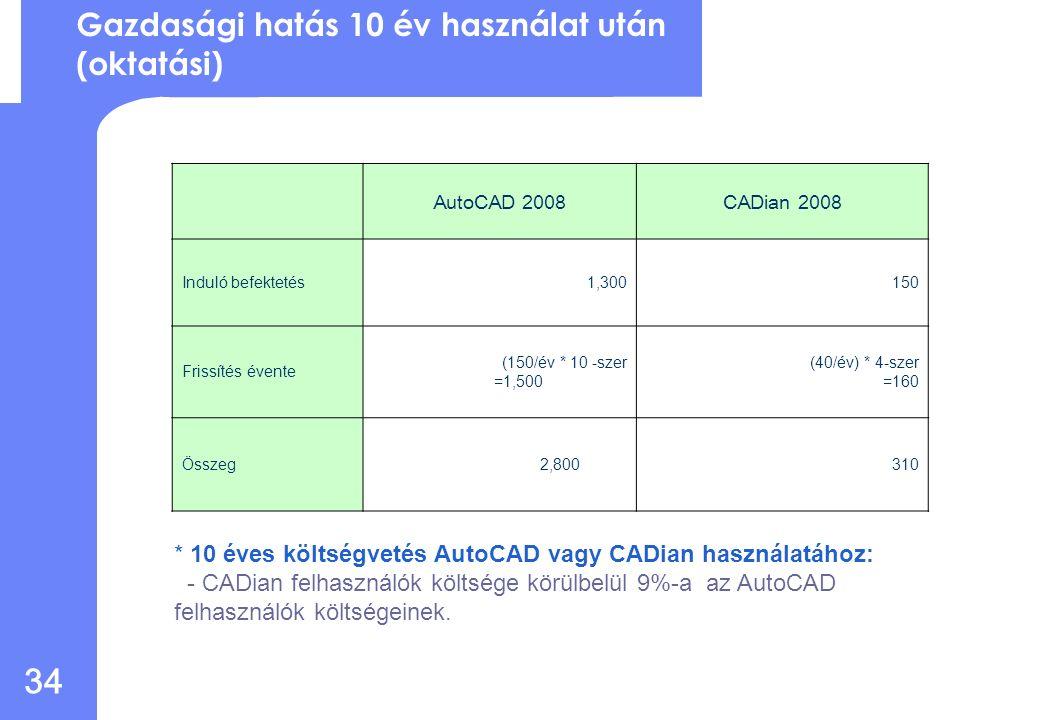 33 Gazdasági hatás 10 év használat után (Kereskedelmi) AutoCAD 2008CADian 2008 Induló befektetés3,800450 Frissítés évente (450/ évente) * 10 -szer =4,500 (75/ évente) * 8-szor =600 Összeg 8,3001,050 10 éves költségvetés AutoCAD vagy CADian használatához: - CADian felhasználók költsége körülbelül 10%-a az AutoCAD felhasználók költségeinek.