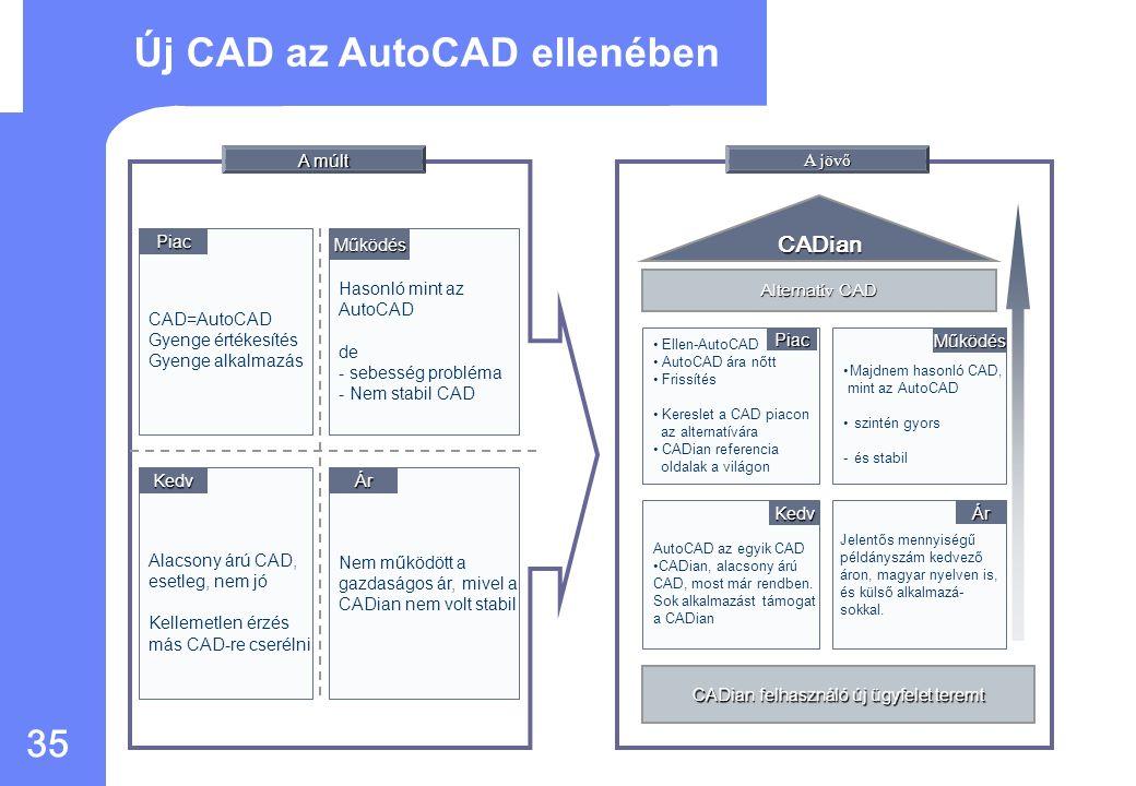 34 Gazdasági hatás 10 év használat után (oktatási) AutoCAD 2008CADian 2008 Induló befektetés1,300150 Frissítés évente (150/év * 10 -szer =1,500 (40/év) * 4-szer =160 Összeg 2,800310 * 10 éves költségvetés AutoCAD vagy CADian használatához: - CADian felhasználók költsége körülbelül 9%-a az AutoCAD felhasználók költségeinek.