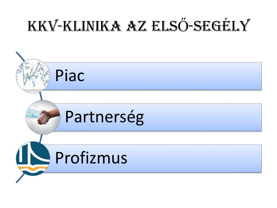KKV-KLINIKA az ELS Ő -SEGÉLY Piac Partnerség Profizmus