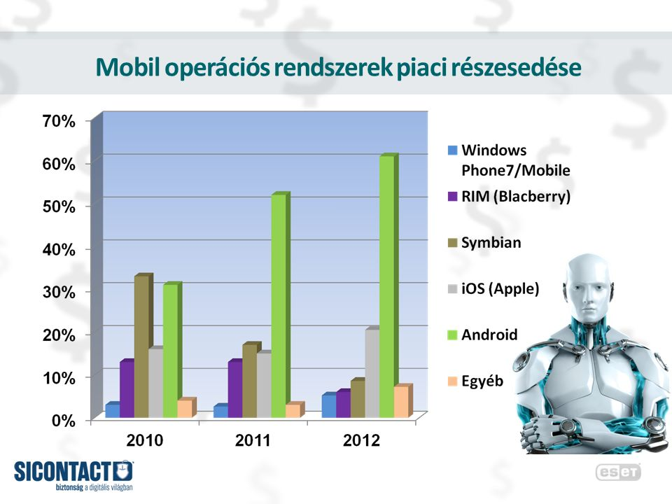 Okostelefonok térhódítása a világban -2011-ben az okostelefon volt a 2.