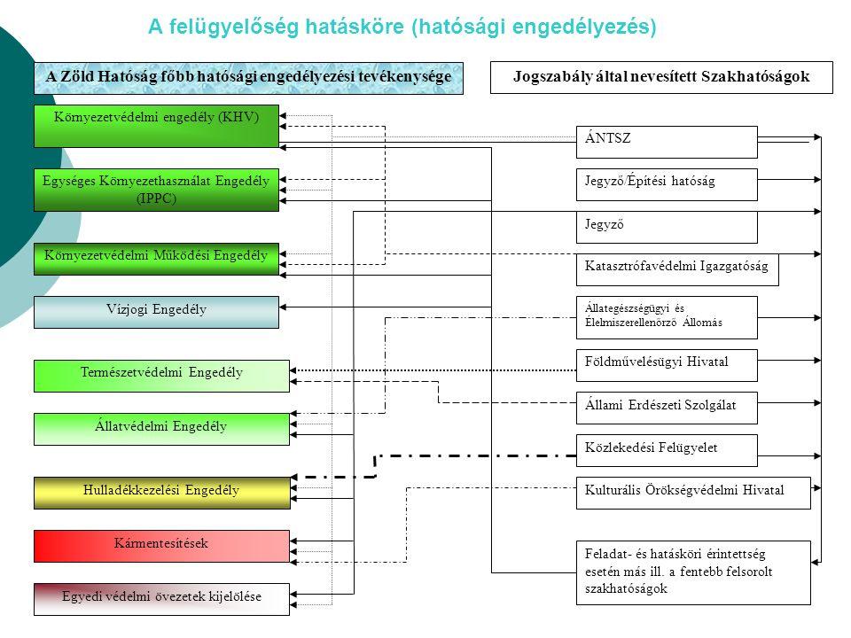 A felügyelőség hatásköre (hatósági engedélyezés) A Zöld Hatóság főbb hatósági engedélyezési tevékenysége Környezetvédelmi engedély (KHV) Egységes Környezethasználat Engedély (IPPC) Környezetvédelmi Működési Engedély Vízjogi Engedély Hulladékkezelési Engedély Egyedi védelmi övezetek kijelölése Kármentesítések Természetvédelmi Engedély Állatvédelmi Engedély Jogszabály által nevesített Szakhatóságok ÁNTSZ Jegyző Állategészségügyi és Élelmiszerellenőrző Állomás Földművelésügyi Hivatal Közlekedési Felügyelet Katasztrófavédelmi Igazgatóság Kulturális Örökségvédelmi Hivatal Feladat- és hatásköri érintettség esetén más ill.