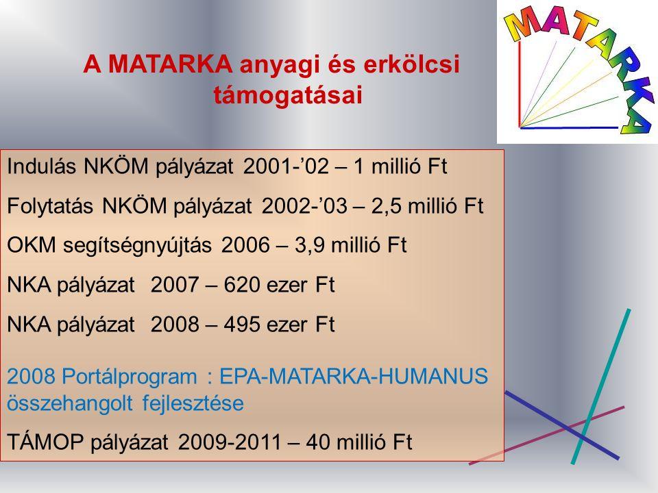 A MATARKA anyagi és erkölcsi támogatásai Indulás NKÖM pályázat 2001-'02 – 1 millió Ft Folytatás NKÖM pályázat 2002-'03 – 2,5 millió Ft OKM segítségnyújtás 2006 – 3,9 millió Ft NKA pályázat 2007 – 620 ezer Ft NKA pályázat 2008 – 495 ezer Ft 2008 Portálprogram : EPA-MATARKA-HUMANUS összehangolt fejlesztése TÁMOP pályázat 2009-2011 – 40 millió Ft