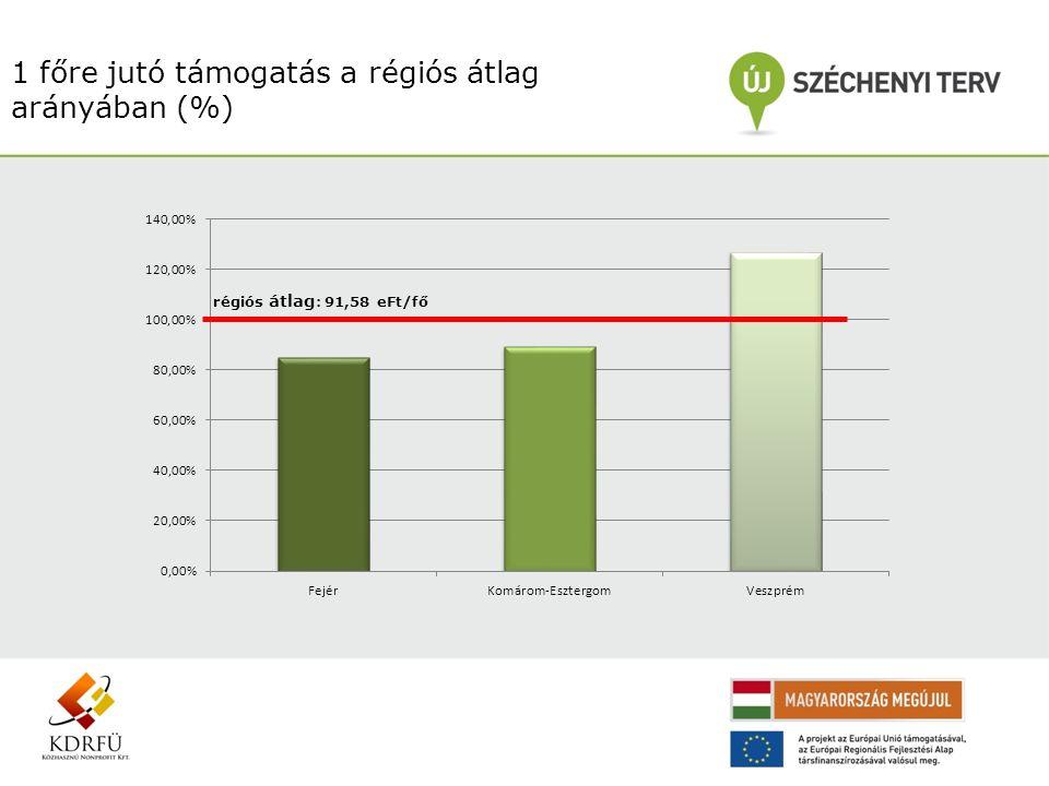 1 főre jutó támogatás a régiós átlag arányában (%) régiós átlag : 91,58 eFt/fő