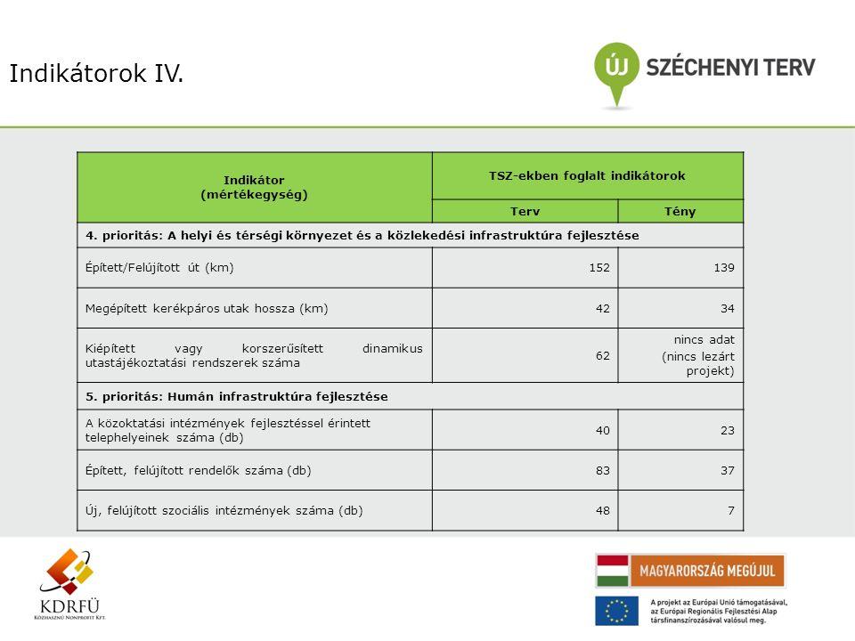 Indikátorok IV. Indikátor (mértékegység) TSZ-ekben foglalt indikátorok TervTény 4. prioritás: A helyi és térségi környezet és a közlekedési infrastruk