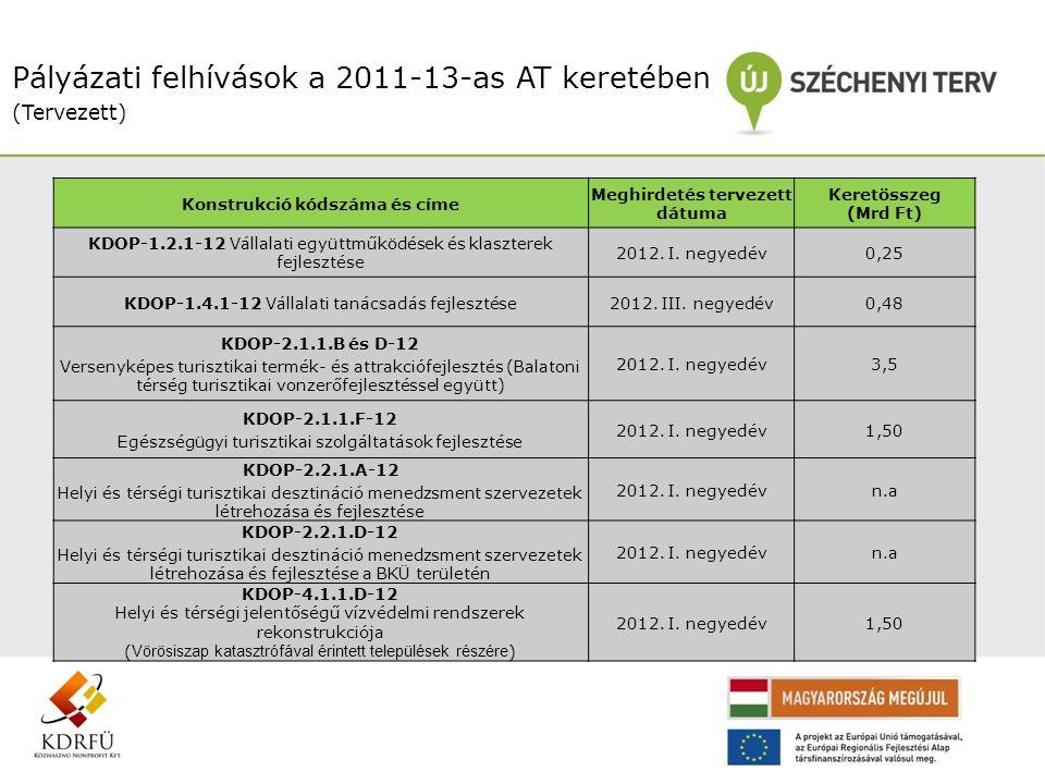 Pályázati felhívások a 2011-13-as AT keretében (Tervezett) Konstrukció kódszáma és címe Meghirdetés tervezett dátuma Keretösszeg (Mrd Ft) KDOP-1.2.1-12 Vállalati együttműködések és klaszterek fejlesztése 2012.