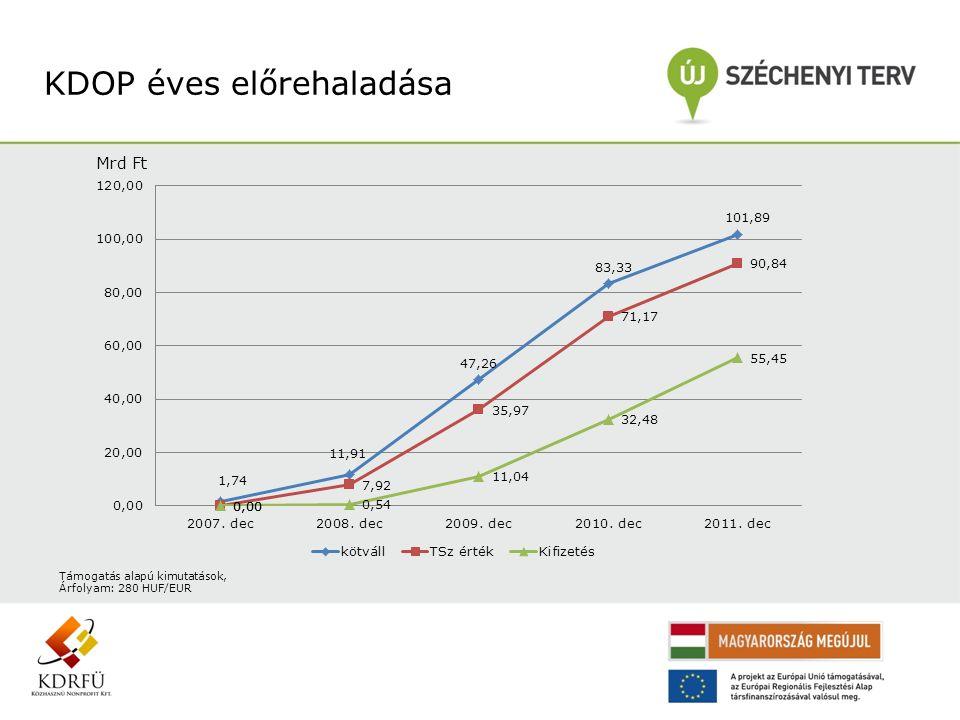 KDOP éves előrehaladása Mrd Ft Támogatás alapú kimutatások, Árfolyam: 280 HUF/EUR