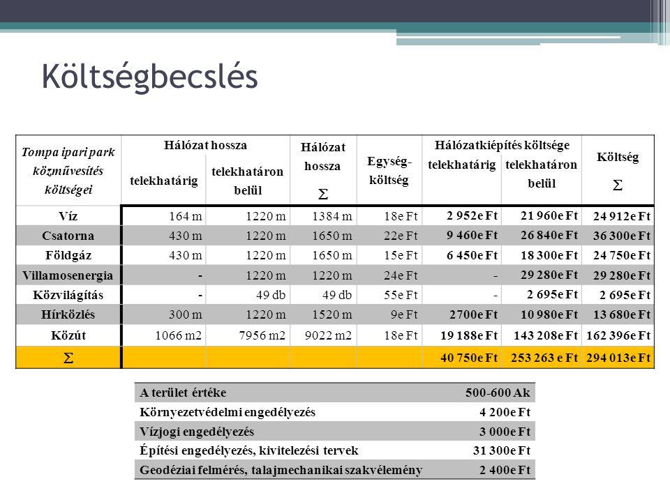 Tompa ipari park közművesítés költségei Hálózat hossza  Egység- költség Hálózatkiépítés költsége Költség  telekhatárig telekhatáron belül telekhatárig telekhatáron belül Víz164 m1220 m1384 m18e Ft 2 952e Ft21 960e Ft 24 912e Ft Csatorna430 m1220 m1650 m22e Ft 9 460e Ft26 840e Ft 36 300e Ft Földgáz430 m1220 m1650 m15e Ft 6 450e Ft18 300e Ft 24 750e Ft Villamosenergia-1220 m 24e Ft -29 280e Ft Közvilágítás-49 db 55e Ft -2 695e Ft Hírközlés300 m1220 m1520 m9e Ft 2700e Ft10 980e Ft 13 680e Ft Közút1066 m27956 m29022 m218e Ft19 188e Ft143 208e Ft162 396e Ft  40 750e Ft253 263 e Ft294 013e Ft A terület értéke500-600 Ak Környezetvédelmi engedélyezés4 200e Ft Vízjogi engedélyezés3 000e Ft Építési engedélyezés, kivitelezési tervek31 300e Ft Geodéziai felmérés, talajmechanikai szakvélemény2 400e Ft Költségbecslés