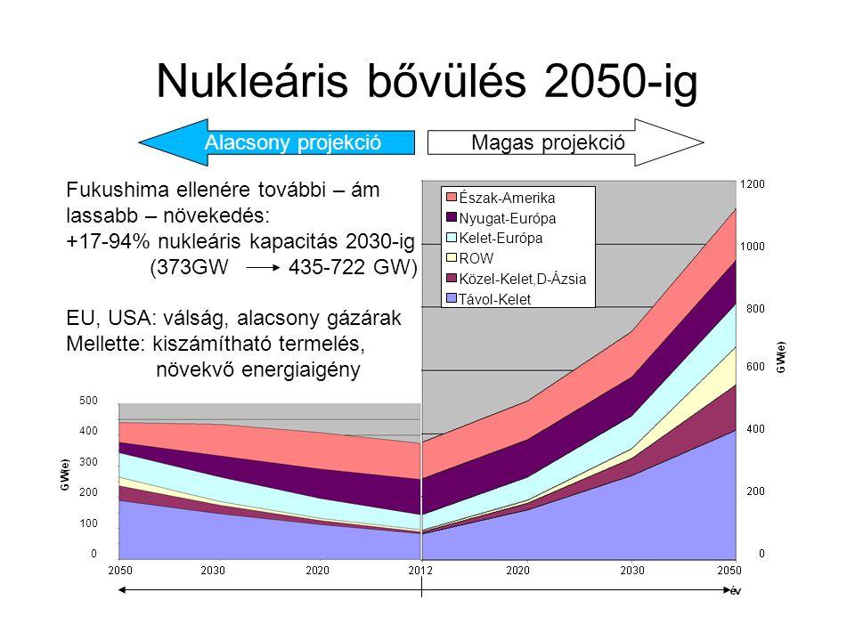 Alacsony projekció Nukleáris bővülés 2050-ig Magas projekció Észak-Amerika Nyugat-Európa Kelet-Európa ROW Közel-Kelet,D-Ázsia Távol-Kelet 500 400 300