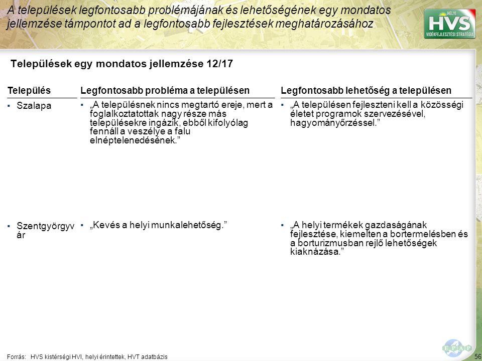 """56 Települések egy mondatos jellemzése 12/17 A települések legfontosabb problémájának és lehetőségének egy mondatos jellemzése támpontot ad a legfontosabb fejlesztések meghatározásához Forrás:HVS kistérségi HVI, helyi érintettek, HVT adatbázis TelepülésLegfontosabb probléma a településen ▪Szalapa ▪""""A településnek nincs megtartó ereje, mert a foglalkoztatottak nagy része más településekre ingázik, ebből kifolyólag fennáll a veszélye a falu elnéptelenedésének. ▪Szentgyörgyv ár ▪""""Kevés a helyi munkalehetőség. Legfontosabb lehetőség a településen ▪""""A településen fejleszteni kell a közösségi életet programok szervezésével, hagyományőrzéssel. ▪""""A helyi termékek gazdaságának fejlesztése, kiemelten a bortermelésben és a borturizmusban rejlő lehetőségek kiaknázása."""