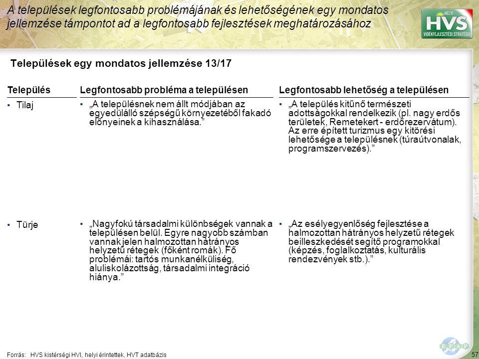 """57 Települések egy mondatos jellemzése 13/17 A települések legfontosabb problémájának és lehetőségének egy mondatos jellemzése támpontot ad a legfontosabb fejlesztések meghatározásához Forrás:HVS kistérségi HVI, helyi érintettek, HVT adatbázis TelepülésLegfontosabb probléma a településen ▪Tilaj ▪""""A településnek nem állt módjában az egyedülálló szépségű környezetéből fakadó előnyeinek a kihasználása. ▪Türje ▪""""Nagyfokú társadalmi különbségek vannak a településen belül."""