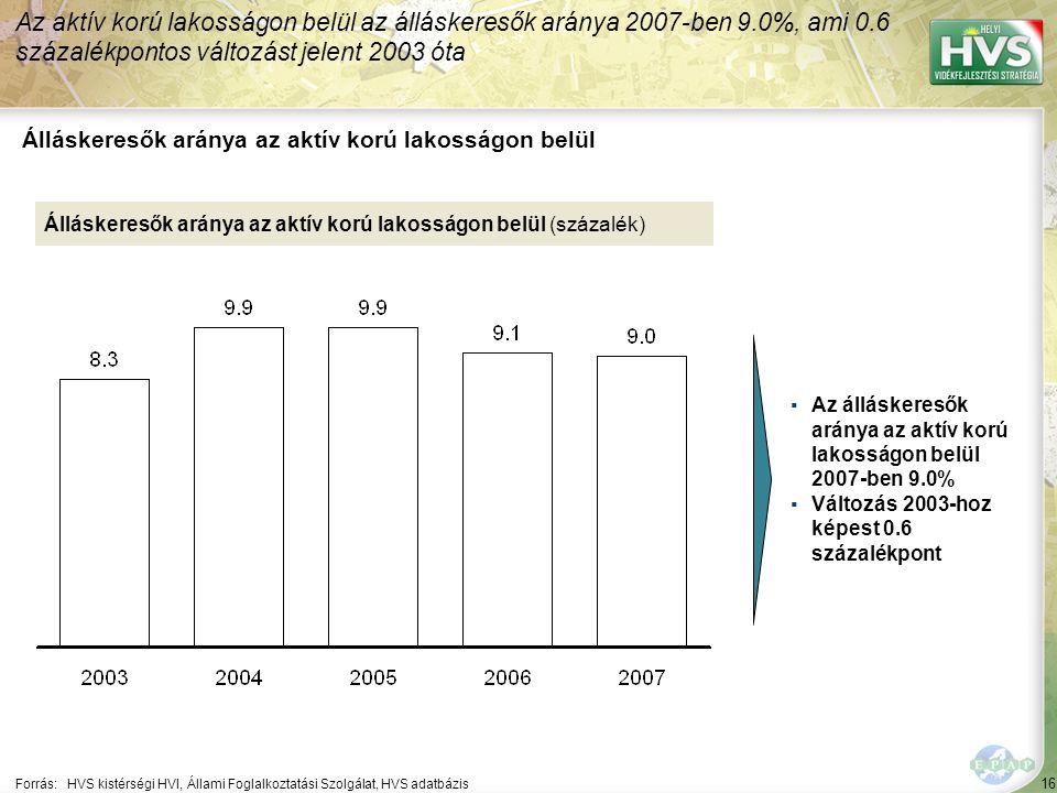 16 Forrás:HVS kistérségi HVI, Állami Foglalkoztatási Szolgálat, HVS adatbázis Álláskeresők aránya az aktív korú lakosságon belül Az aktív korú lakosságon belül az álláskeresők aránya 2007-ben 9.0%, ami 0.6 százalékpontos változást jelent 2003 óta Álláskeresők aránya az aktív korú lakosságon belül (százalék) ▪Az álláskeresők aránya az aktív korú lakosságon belül 2007-ben 9.0% ▪Változás 2003-hoz képest 0.6 százalékpont