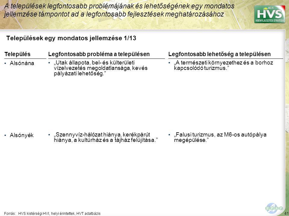 """41 Települések egy mondatos jellemzése 1/13 A települések legfontosabb problémájának és lehetőségének egy mondatos jellemzése támpontot ad a legfontosabb fejlesztések meghatározásához Forrás:HVS kistérségi HVI, helyi érintettek, HVT adatbázis TelepülésLegfontosabb probléma a településen ▪Alsónána ▪""""Utak állapota, bel- és külterületi vízelvezetés megoldatlansága, kevés pályázati lehetőség. ▪Alsónyék ▪""""Szennyvíz-hálózat hiánya, kerékpárút hiánya, a kultúrház és a tájház felújítása. Legfontosabb lehetőség a településen ▪""""A természeti környezethez és a borhoz kapcsolódó turizmus. ▪""""Falusi turizmus, az M6-os autópálya megépülése."""