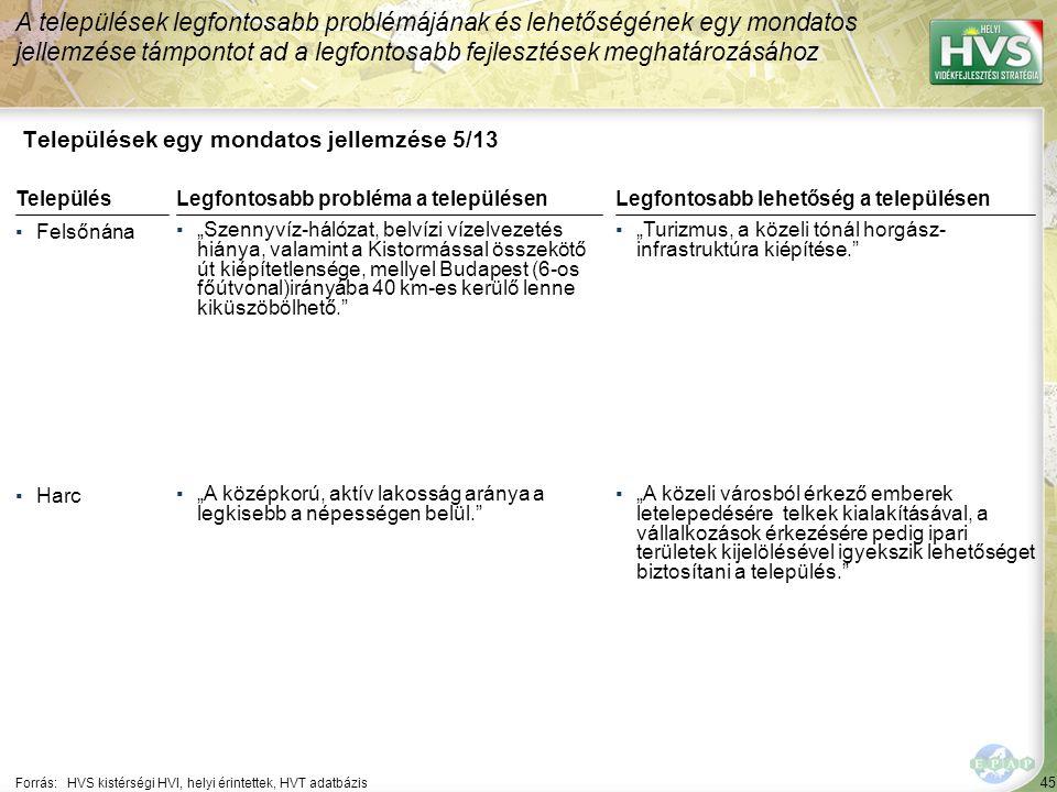 """45 Települések egy mondatos jellemzése 5/13 A települések legfontosabb problémájának és lehetőségének egy mondatos jellemzése támpontot ad a legfontosabb fejlesztések meghatározásához Forrás:HVS kistérségi HVI, helyi érintettek, HVT adatbázis TelepülésLegfontosabb probléma a településen ▪Felsőnána ▪""""Szennyvíz-hálózat, belvízi vízelvezetés hiánya, valamint a Kistormással összekötő út kiépítetlensége, mellyel Budapest (6-os főútvonal)irányába 40 km-es kerülő lenne kiküszöbölhető. ▪Harc ▪""""A középkorú, aktív lakosság aránya a legkisebb a népességen belül. Legfontosabb lehetőség a településen ▪""""Turizmus, a közeli tónál horgász- infrastruktúra kiépítése. ▪""""A közeli városból érkező emberek letelepedésére telkek kialakításával, a vállalkozások érkezésére pedig ipari területek kijelölésével igyekszik lehetőséget biztosítani a település."""