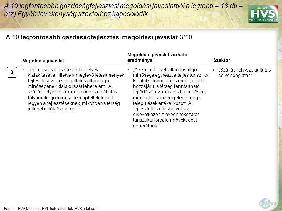 """66 A 10 legfontosabb gazdaságfejlesztési megoldási javaslat 3/10 Forrás:HVS kistérségi HVI, helyi érintettek, HVS adatbázis Szektor ▪""""Szálláshely-szolgáltatás és vendéglátás A 10 legfontosabb gazdaságfejlesztési megoldási javaslatból a legtöbb – 13 db – a(z) Egyéb tevékenység szektorhoz kapcsolódik 3 ▪""""Új falusi és ifjúsági szálláshelyek kialakításával, illetve a meglévő létesítmények fejlesztésével a szolgáltatás állandó, jó minőségének kialakulását lehet elérni."""
