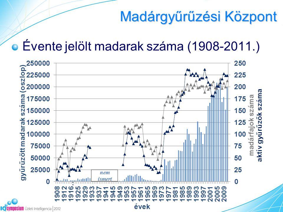 Madárgyűrűzési Központ Évente jelölt madarak száma (1908-2011.)