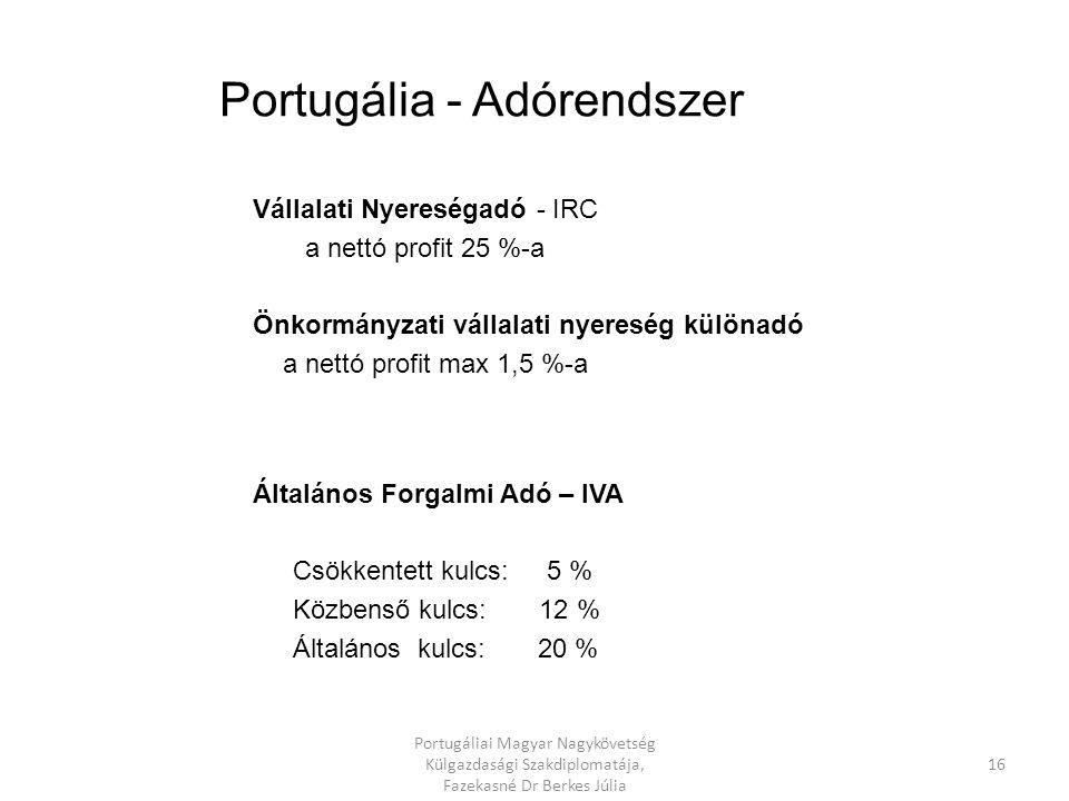 Egy ablak Bt, Kft, Zrt Bank - egy óra Előre elkészített dokumentumok, Jóváhagyott nevek-, Alapító okiratok, társasági szerződések Nyilatkozat a tevékenység beindításáról Kell hozzá: Adószám Személyazonosító okmány TB kártya 360,00 EUR - 300,- EUR technológiai fejlesztés, kutatás esetén Rt-nél + 0,4 % illeték Cégkivonat Portugália - Vállalatalapítás 15 Portugáliai Magyar Nagykövetség Külgazdasági Szakdiplomatája, Fazekasné Dr Berkes Júlia