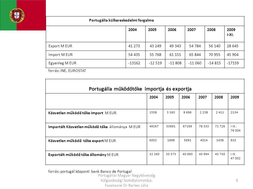200520062007200820092010 terv A GDP folyóáron Mrd EUR149,1155,4163,2166,2160,2160,3 A GDP növ változatlan áron %0,91,41,9-0,0-2,6+0,7 Egy főre jutó GDP ezer EUR14,114,715,415,615,0 Infláció %2,13,02,42,7-0,91,0 Munkanélküliségi ráta %7,77,88,17,710,110,0 Folyó fiz mérleg saldo Mrd EUR-14,1-15,6-15,4-20,2…… Költségvetés hiánya a GDP %a-6,1-3,9-2,6 -9,3-8,3 Államadósság Mrd EUR63,664,763,666,376,685,4 5 Portugáliai Magyar Nagykövetség Külgazdasági Szakdiplomatája, Fazekasné Dr Berkes Júlia