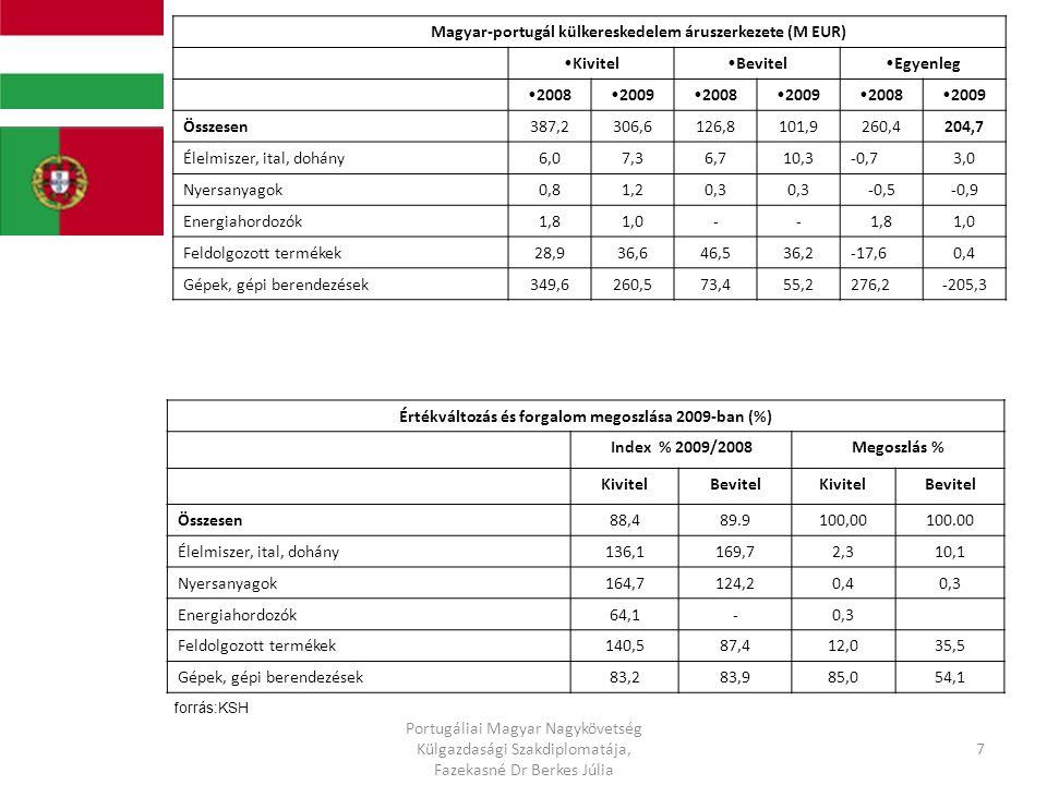 Portugália külkereskedelmi forgalma 200420052006200720082009 I-XI.