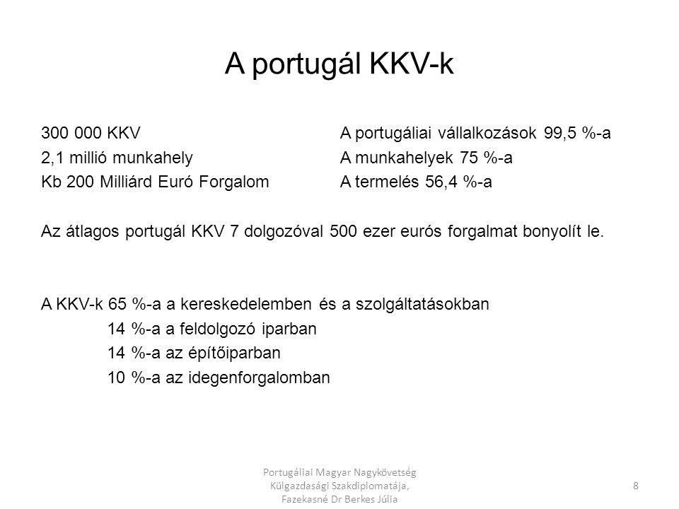 Magyar-portugál külkereskedelem áruszerkezete (M EUR) KivitelBevitelEgyenleg 200820092008200920082009 Összesen387,2306,6126,8101,9260,4204,7 Élelmiszer, ital, dohány6,07,36,710,3-0,73,0 Nyersanyagok0,81,20,3 -0,5-0,9 Energiahordozók1,81,0--1,81,0 Feldolgozott termékek28,936,646,536,2-17,60,4 Gépek, gépi berendezések349,6260,573,455,2276,2-205,3 Értékváltozás és forgalom megoszlása 2009-ban (%) Index % 2009/2008Megoszlás % KivitelBevitelKivitelBevitel Összesen88,489.9100,00100.00 Élelmiszer, ital, dohány136,1169,72,310,1 Nyersanyagok164,7124,20,40,3 Energiahordozók64,1-0,3 Feldolgozott termékek140,587,412,035,5 Gépek, gépi berendezések83,283,985,054,1 forrás:KSH 7 Portugáliai Magyar Nagykövetség Külgazdasági Szakdiplomatája, Fazekasné Dr Berkes Júlia