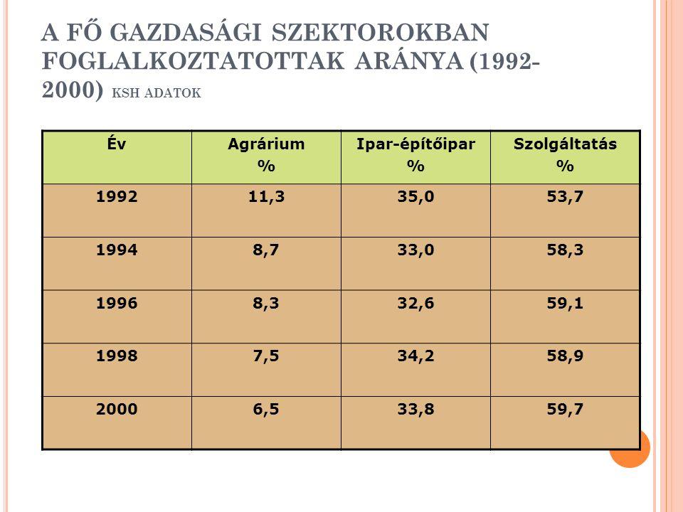 A FŐ GAZDASÁGI SZEKTOROKBAN FOGLALKOZTATOTTAK ARÁNYA (1992- 2000) KSH ADATOK ÉvAgrárium % Ipar-építőipar % Szolgáltatás % 199211,335,053,7 19948,733,058,3 19968,332,659,1 19987,534,258,9 20006,533,859,7