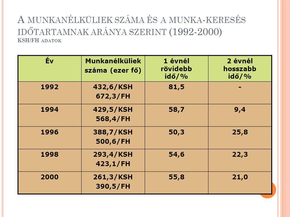 A MUNKANÉLKÜLIEK SZÁMA ÉS A MUNKA - KERESÉS IDŐTARTAMNAK ARÁNYA SZERINT (1992-2000) KSH/FH ADATOK ÉvMunkanélküliek száma (ezer fő) 1 évnél rövidebb idő/% 2 évnél hosszabb idő/% 1992432,6/KSH 672,3/FH 81,5- 1994429,5/KSH 568,4/FH 58,79,4 1996388,7/KSH 500,6/FH 50,325,8 1998293,4/KSH 423,1/FH 54,622,3 2000261,3/KSH 390,5/FH 55,821,0
