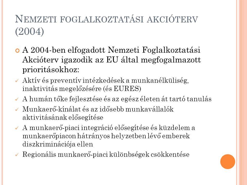 N EMZETI FOGLALKOZTATÁSI AKCIÓTERV (2004) A 2004-ben elfogadott Nemzeti Foglalkoztatási Akcióterv igazodik az EU által megfogalmazott prioritásokhoz: Aktív és preventív intézkedések a munkanélküliség, inaktivitás megelőzésére (és EURES) A humán tőke fejlesztése és az egész életen át tartó tanulás Munkaerő-kínálat és az idősebb munkavállalók aktivitásának elősegítése A munkaerő-piaci integráció elősegítése és küzdelem a munkaerőpiacon hátrányos helyzetben lévő emberek diszkriminációja ellen Regionális munkaerő-piaci különbségek csökkentése