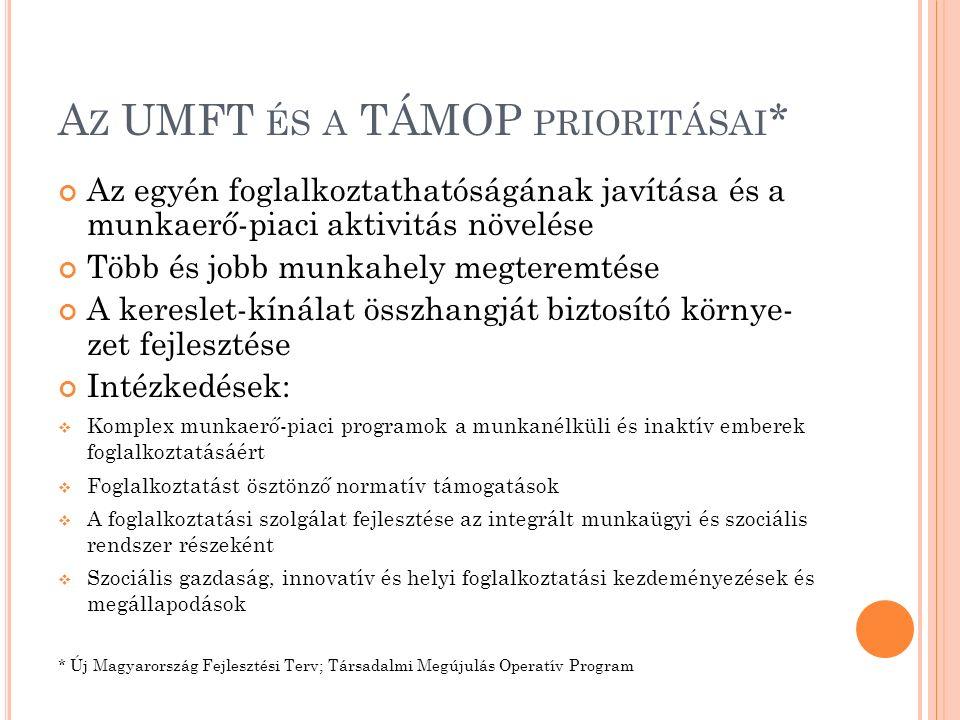 A Z UMFT ÉS A TÁMOP PRIORITÁSAI * Az egyén foglalkoztathatóságának javítása és a munkaerő-piaci aktivitás növelése Több és jobb munkahely megteremtése A kereslet-kínálat összhangját biztosító környe- zet fejlesztése Intézkedések:  Komplex munkaerő-piaci programok a munkanélküli és inaktív emberek foglalkoztatásáért  Foglalkoztatást ösztönző normatív támogatások  A foglalkoztatási szolgálat fejlesztése az integrált munkaügyi és szociális rendszer részeként  Szociális gazdaság, innovatív és helyi foglalkoztatási kezdeményezések és megállapodások * Új Magyarország Fejlesztési Terv; Társadalmi Megújulás Operatív Program