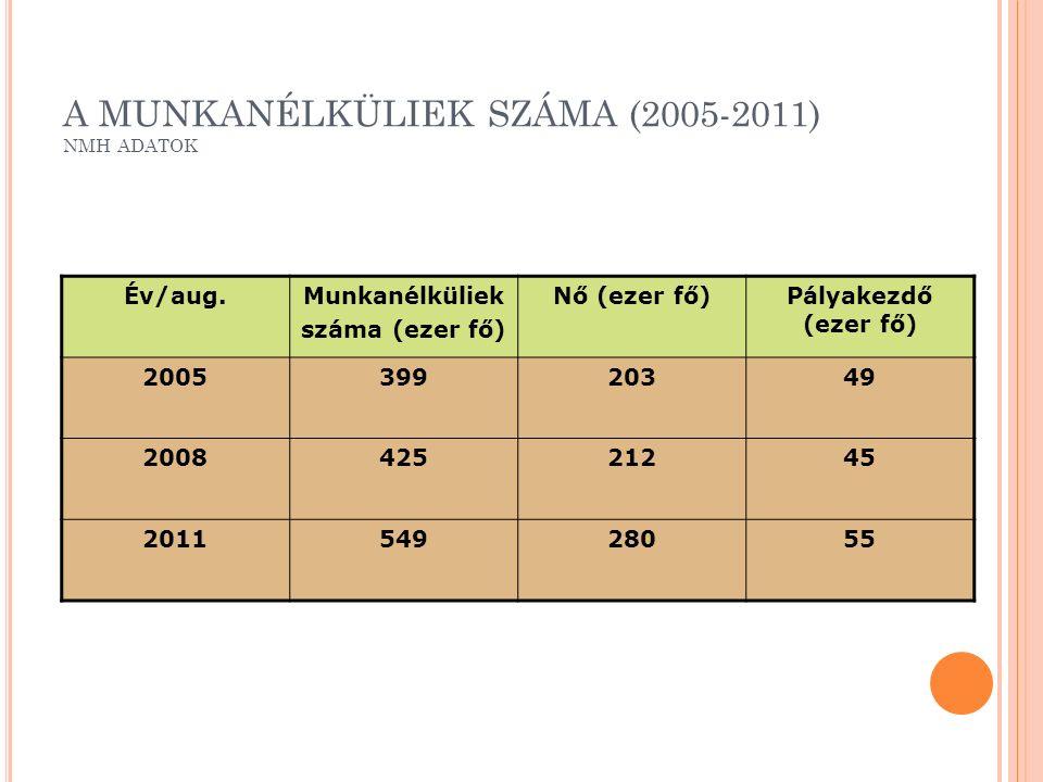 A MUNKANÉLKÜLIEK SZÁMA (2005-2011) NMH ADATOK Év/aug.Munkanélküliek száma (ezer fő) Nő (ezer fő)Pályakezdő (ezer fő) 200539920349 200842521245 201154928055