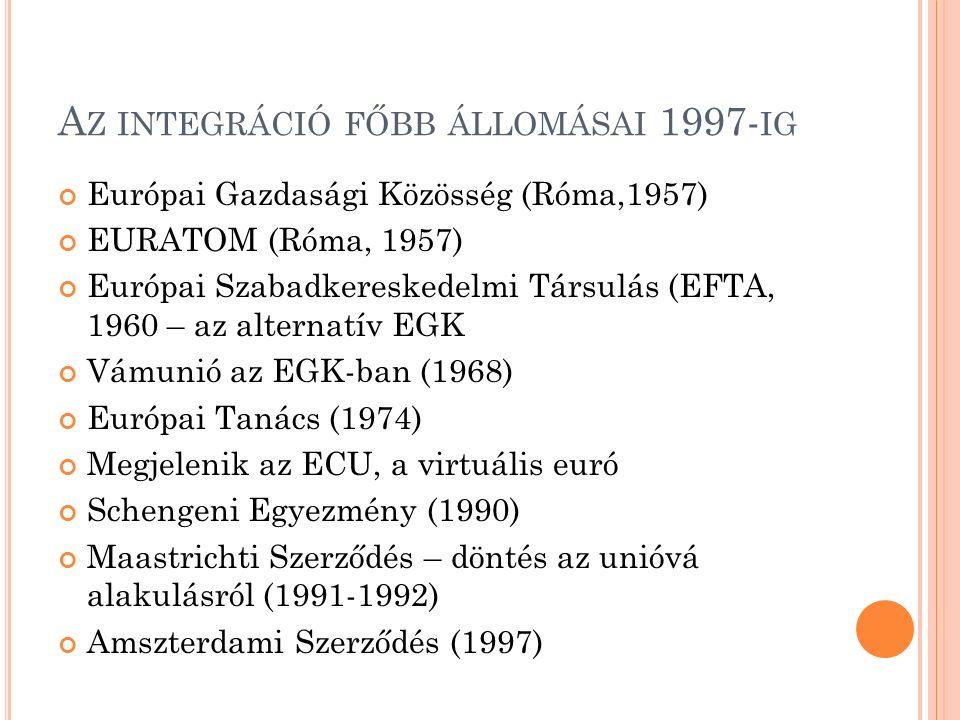 A Z INTEGRÁCIÓ FŐBB ÁLLOMÁSAI 1997- IG Európai Gazdasági Közösség (Róma,1957) EURATOM (Róma, 1957) Európai Szabadkereskedelmi Társulás (EFTA, 1960 – az alternatív EGK Vámunió az EGK-ban (1968) Európai Tanács (1974) Megjelenik az ECU, a virtuális euró Schengeni Egyezmény (1990) Maastrichti Szerződés – döntés az unióvá alakulásról (1991-1992) Amszterdami Szerződés (1997)